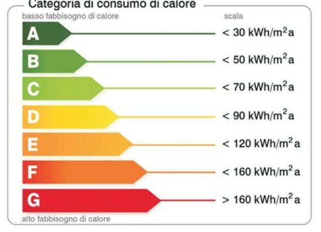 Il pellet migliora l'efficienza energetica di una casa - APE